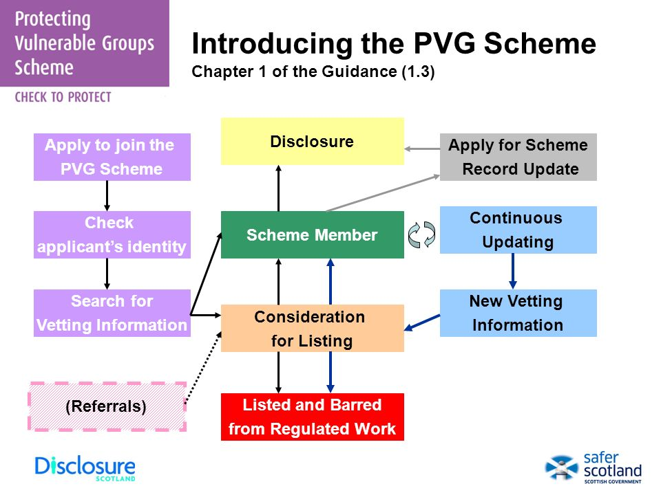 Introducing the PVG Scheme Chapter 1 of the Guidance (1.3)