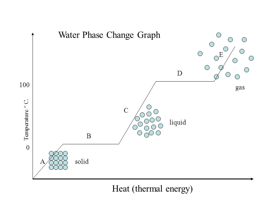 Water Phase Change Graph Ppt Video Online Download