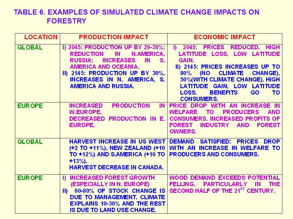 Overview Of The Impacts Vulnerability And Adaptation Of Climate