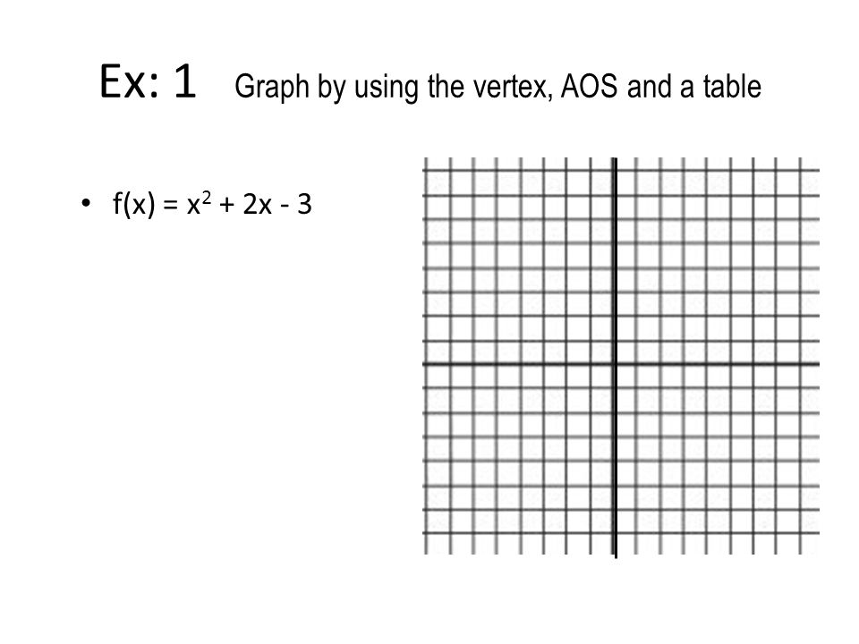 Ex: 1 Graph by using the vertex, AOS and a table