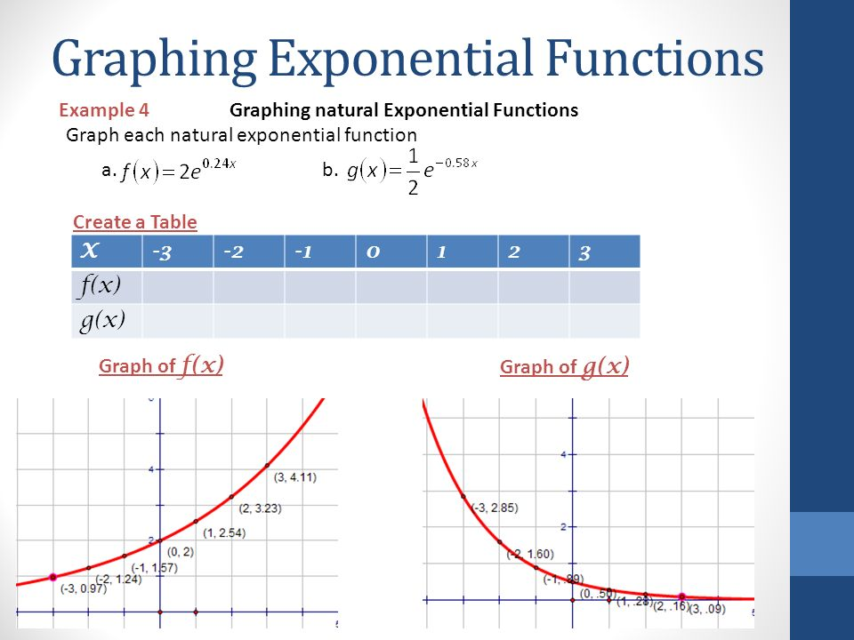 how to find exponential function given one point