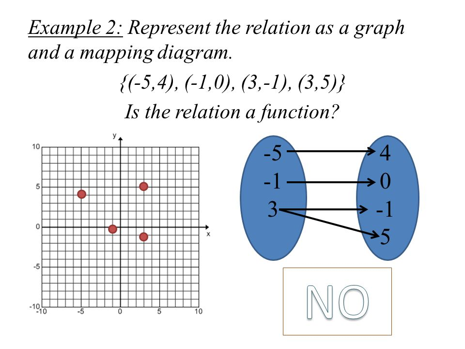 Advanced algebra notes ppt download example 2 represent the relation as a graph and a mapping diagram ccuart Image collections