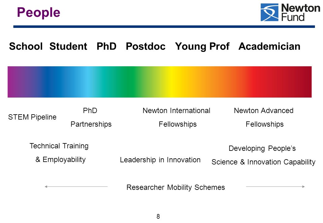 People School Student PhD Postdoc Young Prof Academician STEM Pipeline