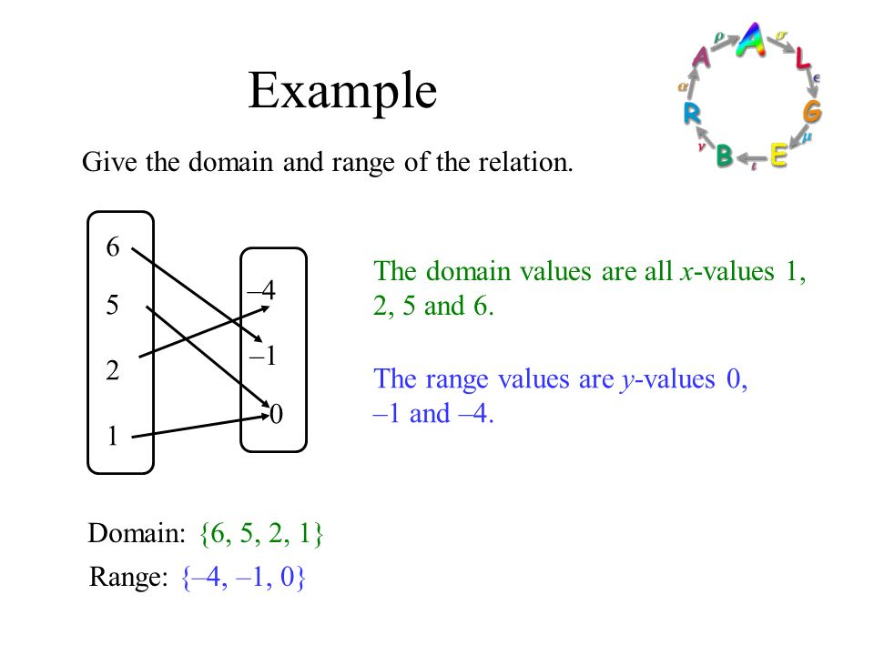 Formalizing Relations And Functions Ppt Video Online Download. Exle Give The Domain And Range Of Relation 6. Worksheet. 2 2 Linear Relations And Functions Worksheet Answers At Clickcart.co