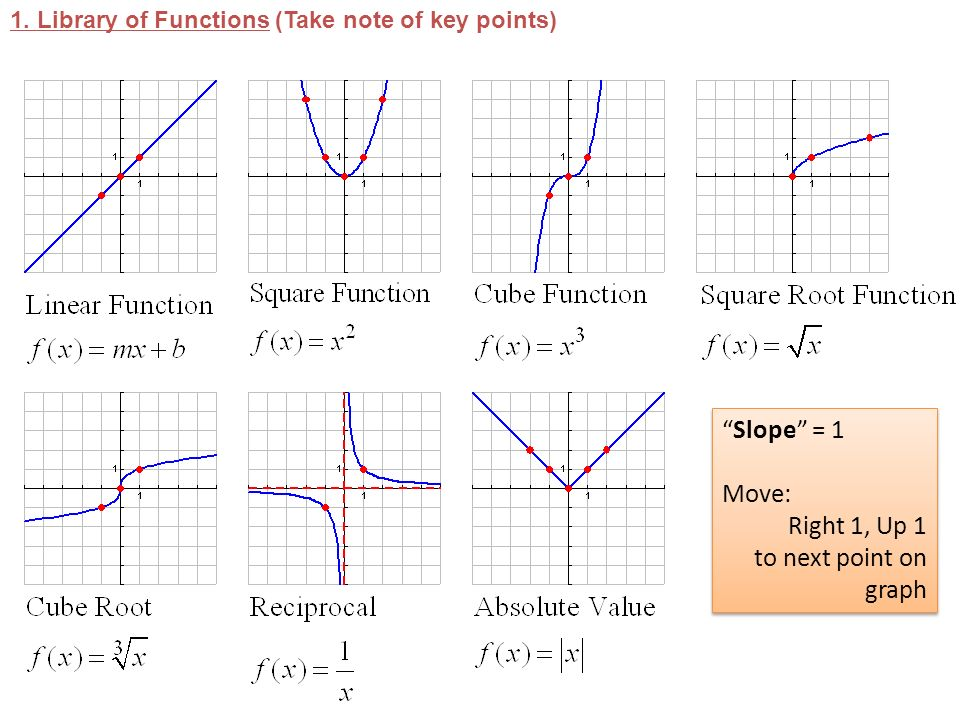 1 transformations to graph identify parent function and adjust key