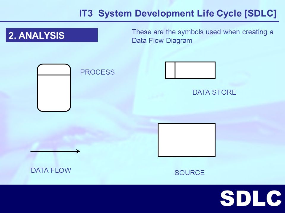 these are the symbols used when creating a data flow diagram