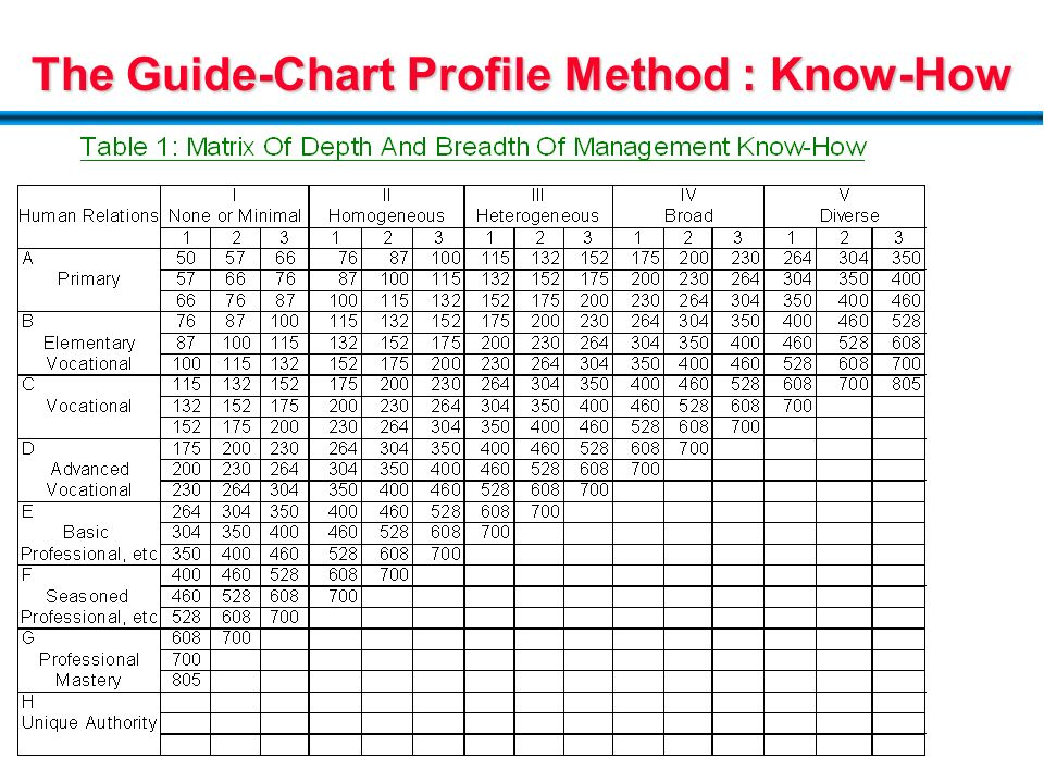 compensation management ppt download rh slideplayer com Hay Systems Hay Comparison Chart