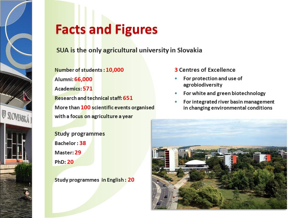 Facts and Figures SUA is the only agricultural university in Slovakia