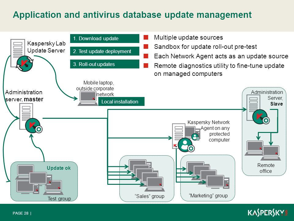 Kaspersky Administration Kit - ppt video online download
