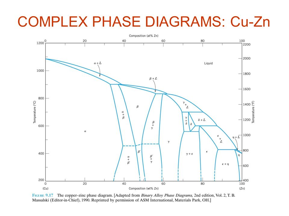 Phase Diagrams Phase B Phase A When We Combine Two Elements Ppt