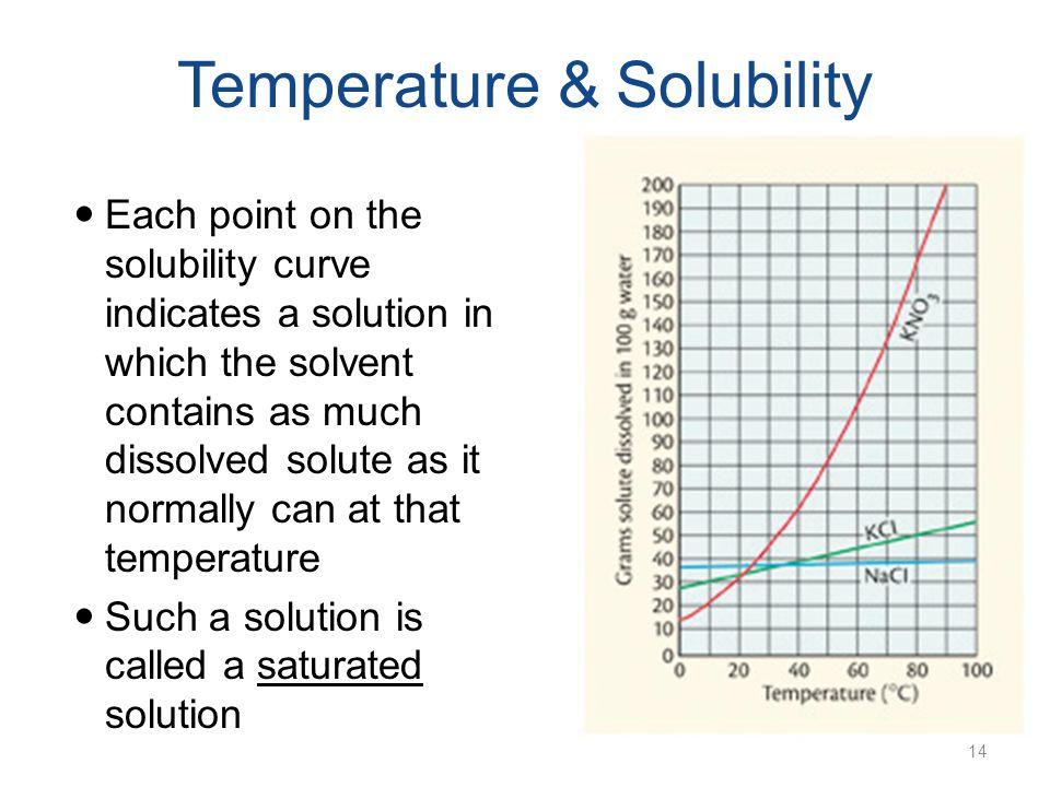 solubility Chapter 24 virtual lab: solubility - glencoecom.