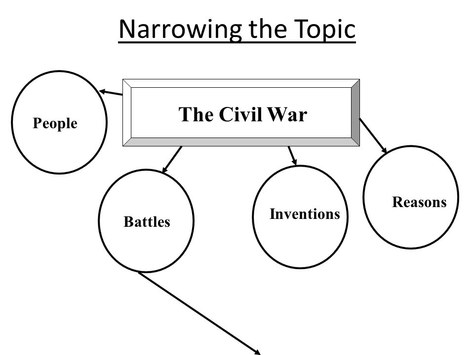 Narrowing the Topic The Civil War People Reasons Inventions Battles