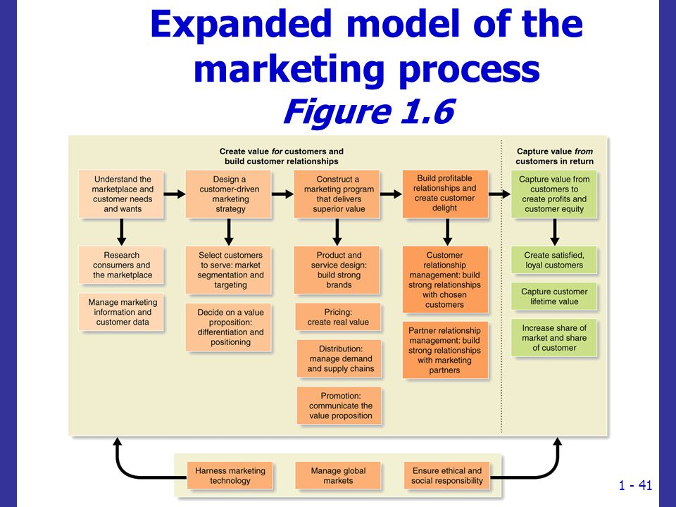 Expanded model of the marketing process Figure 1.6