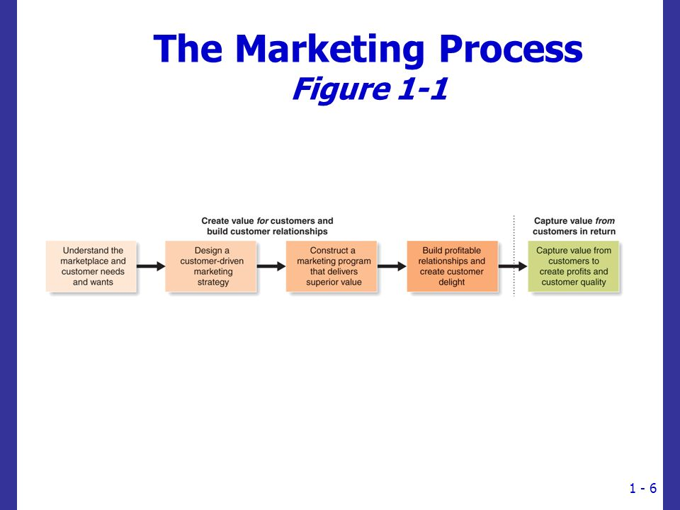 The Marketing Process Figure 1-1