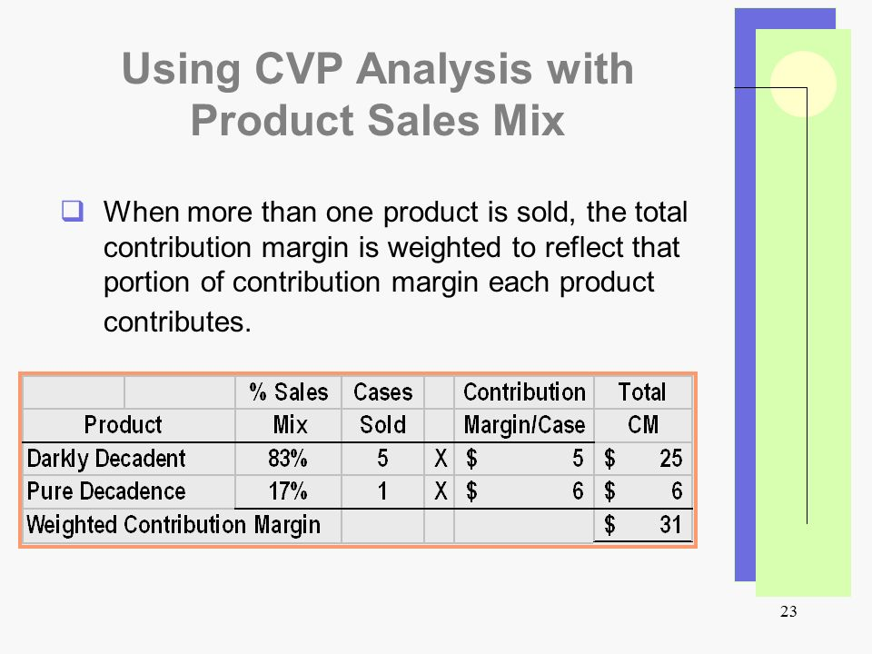 MANUFACTURING COMPANY: COST-VOLUME-PROFIT PLANNING AND ANALYSIS