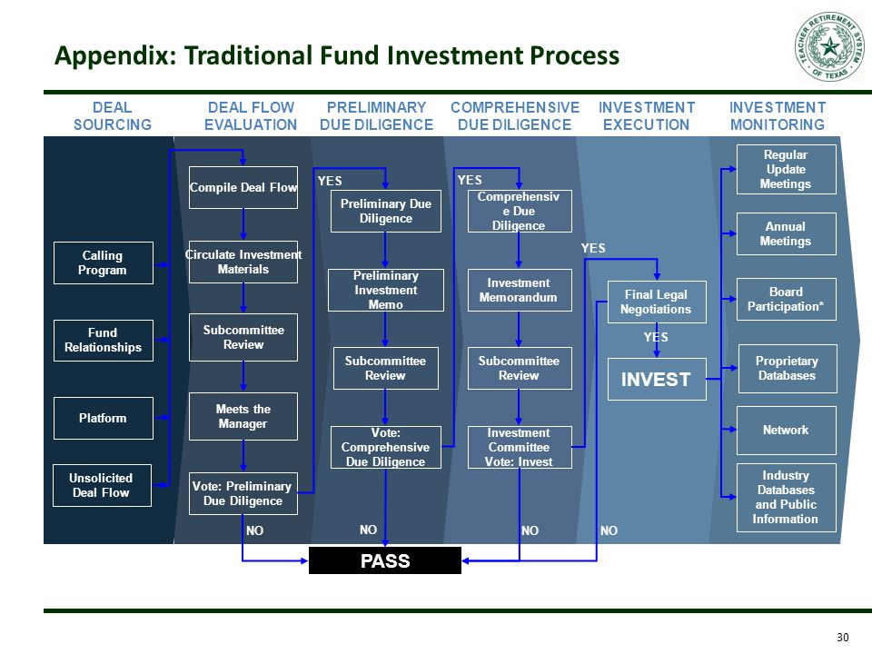 Establishing An Emerging Manager Fund Ppt Download