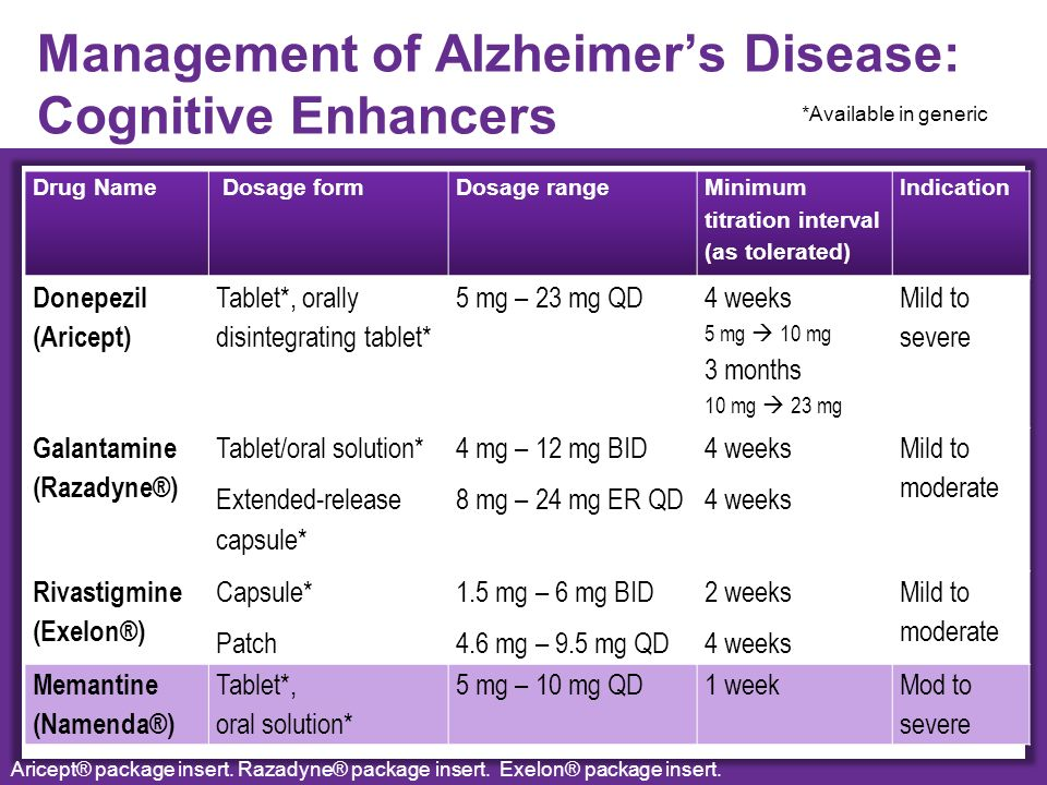 The Management Of Alzheimer S Disease Ppt Download