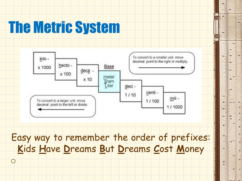 The Metric System Easy way to remember the order of prefixes: Kids Have Dreams But Dreams Cost Money.