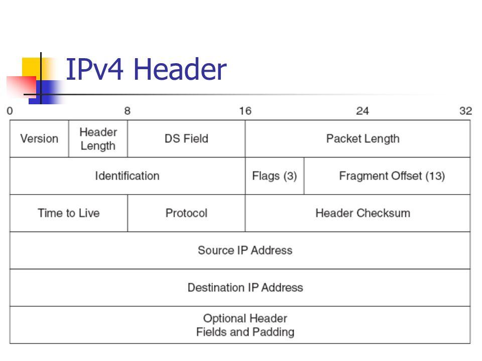 Protocol Headers Pre DA SA 0800h … version H L 6 TCP Header