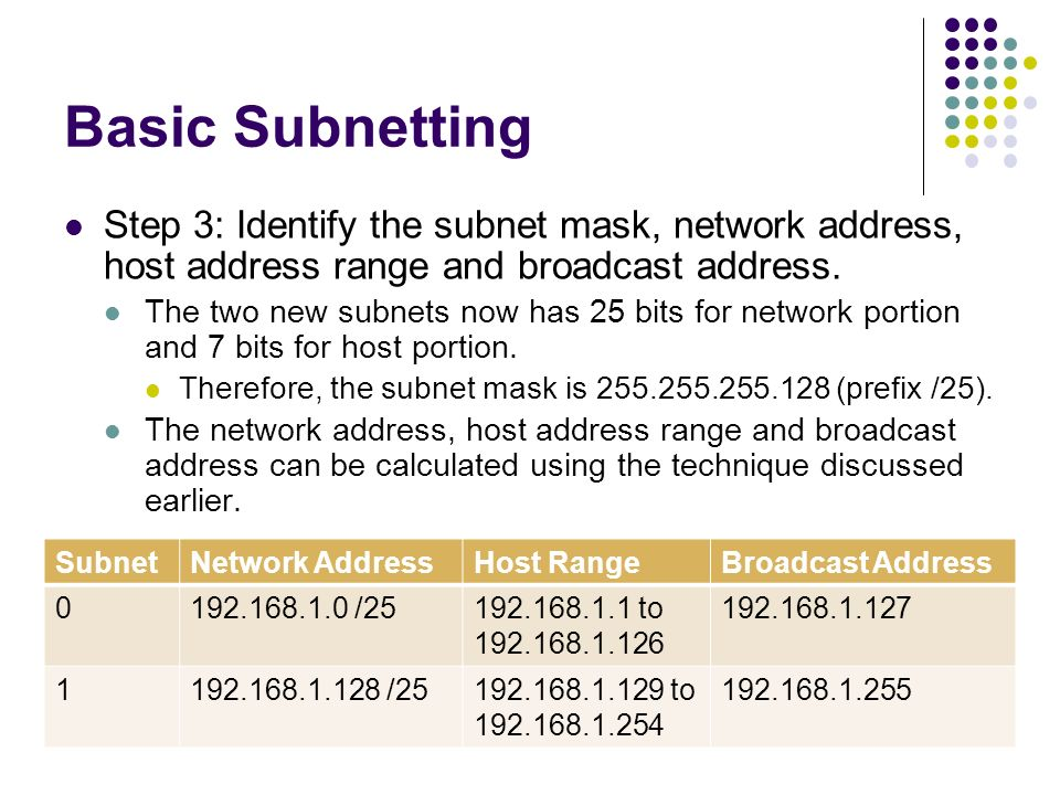 Types of Addresses in IPv4 Network Range - ppt video online