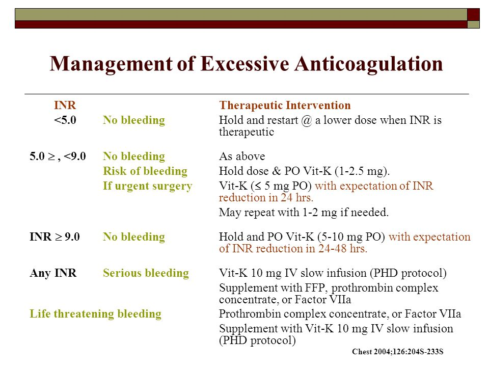 30 Management Of Excessive Anticoagulation