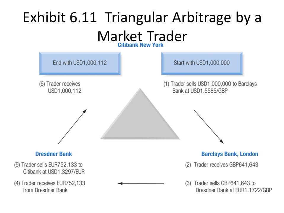 Triangular arbitrage in forex market