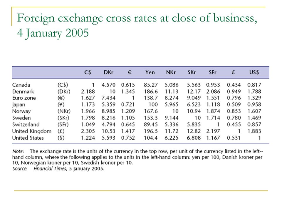 22 Foreign Exchange Cross Rates At Close Of Business 4 January 2005