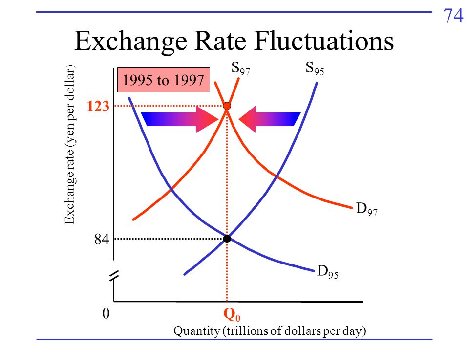 74 Exchange Rate Fluctuations