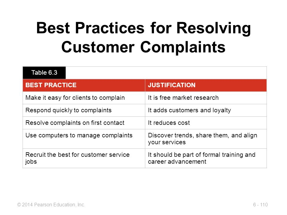 Best Practices for Resolving Customer Complaints