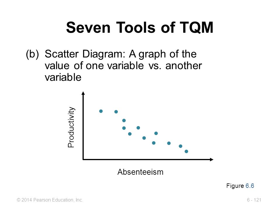 Seven Tools of TQM (b) Scatter Diagram: A graph of the value of one variable vs. another variable. Absenteeism.