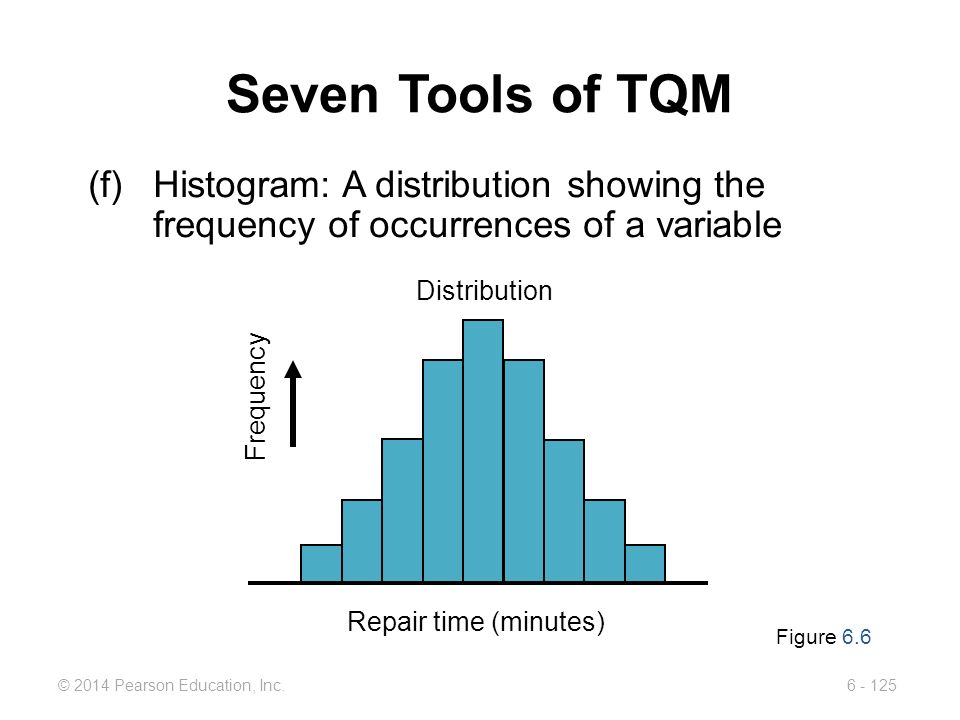 Seven Tools of TQM (f) Histogram: A distribution showing the frequency of occurrences of a variable.