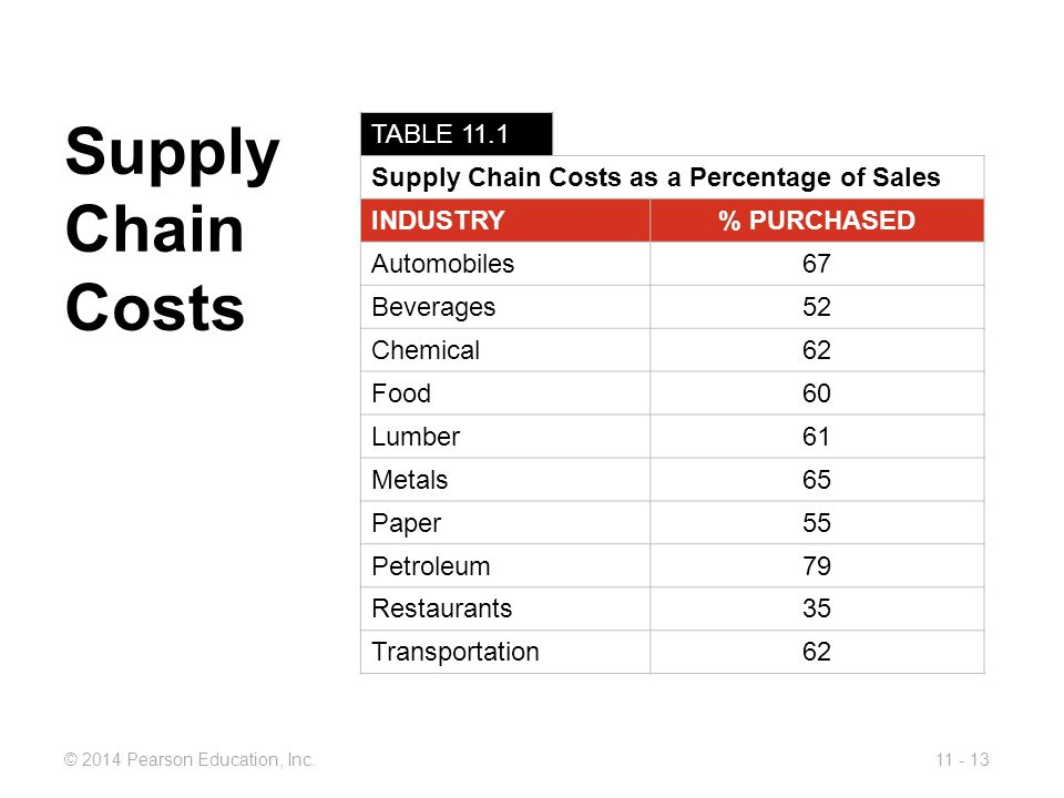 Supply Chain Costs TABLE 11.1