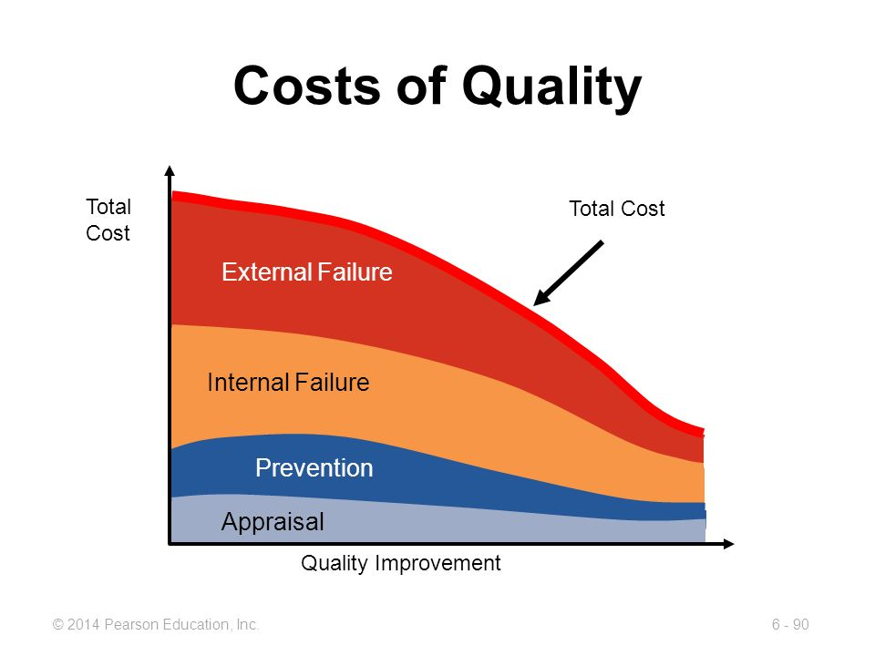 Costs of Quality External Failure Internal Failure Prevention