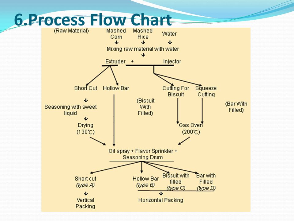 complicated process chart - 960×720