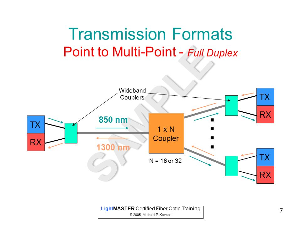 Certified Fiber Optic Training - ppt video online download