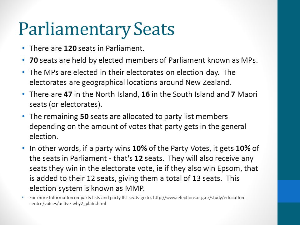 Parliamentary Seats There are 120 seats in Parliament.