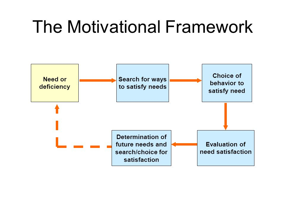 The Nature Of Motivation Ppt Video Online Download