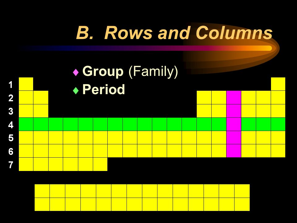 B. Rows and Columns Group (Family) Period