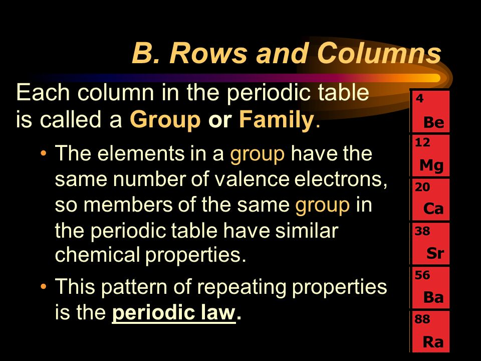 B. Rows and Columns Each column in the periodic table is called a Group or Family.