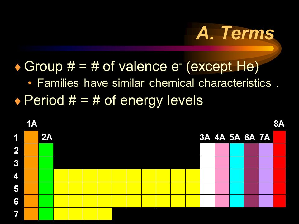 A. Terms Group # = # of valence e- (except He)