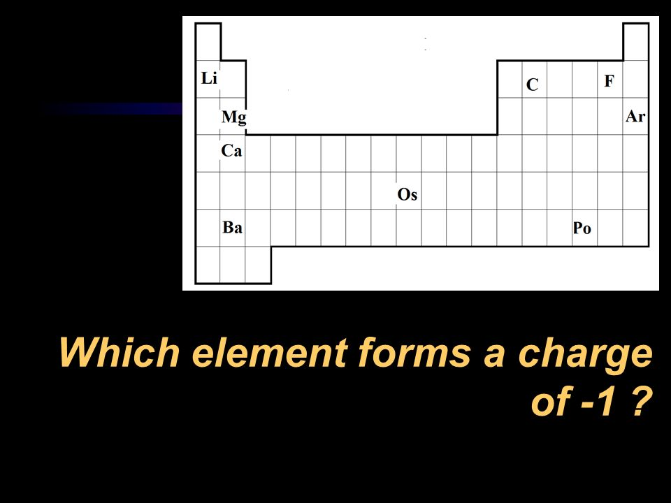 Which element forms a charge of -1