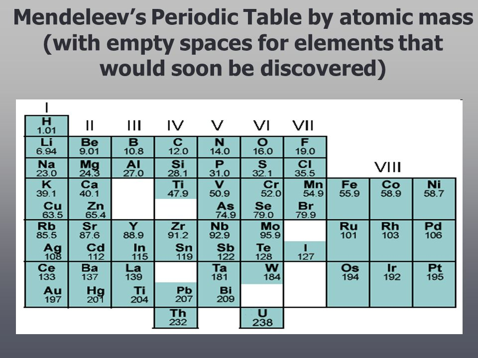U5 the history and arrangement of the periodic table ppt video 7 mendeleevs periodic table by atomic mass with empty spaces for elements that would soon be discovered urtaz Image collections