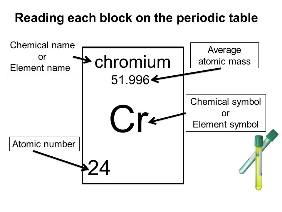 We Will Learn To Use The Periodic Table As Tool Ppt Video Online