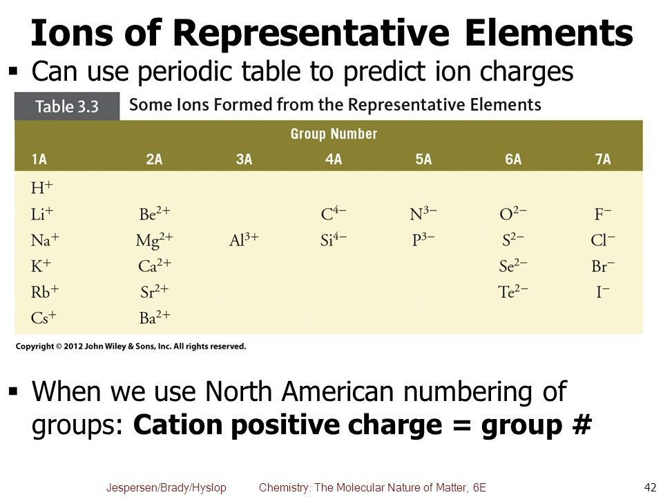 Chapter 3 elements compounds and the periodic table ppt video 42 ions of representative elements can use periodic table to predict ion charges urtaz Images