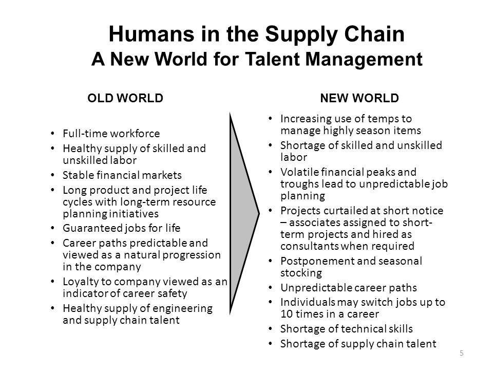The Human Factor in Supply Chains - ppt video online download