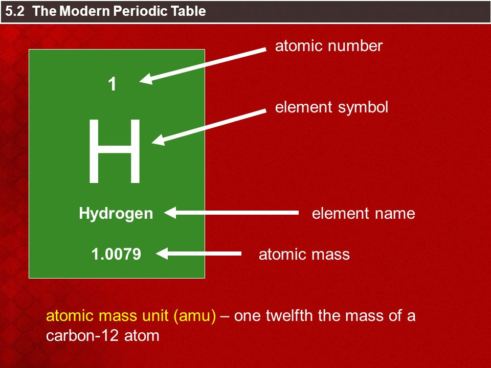 Chapter 5 the periodic table ppt video online download h 1 atomic number hydrogen element symbol element name urtaz Image collections