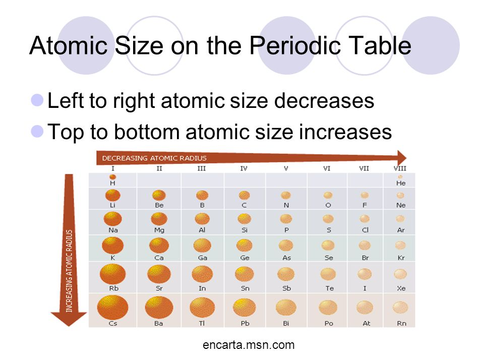 Periodic Table Atom Size Image Collections Periodic Table Of