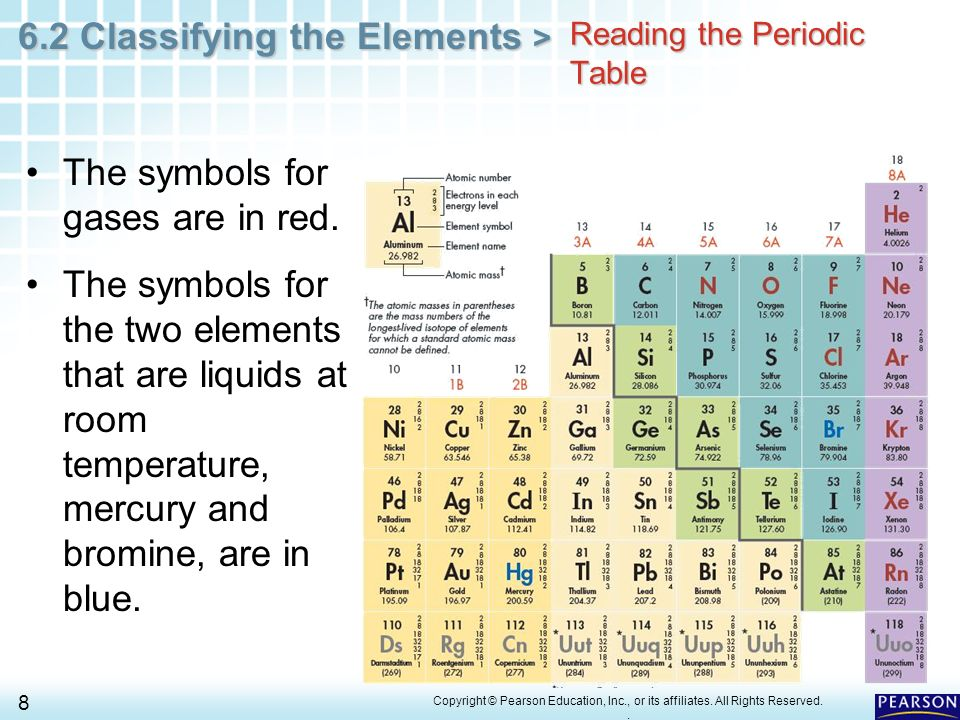 Chapter 6 The Periodic Table 6 2 Classifying The Elements