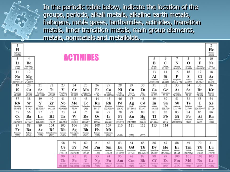 Exploring the periodic table ppt video online download in the periodic table below indicate the location of the groups periods alkali urtaz Gallery