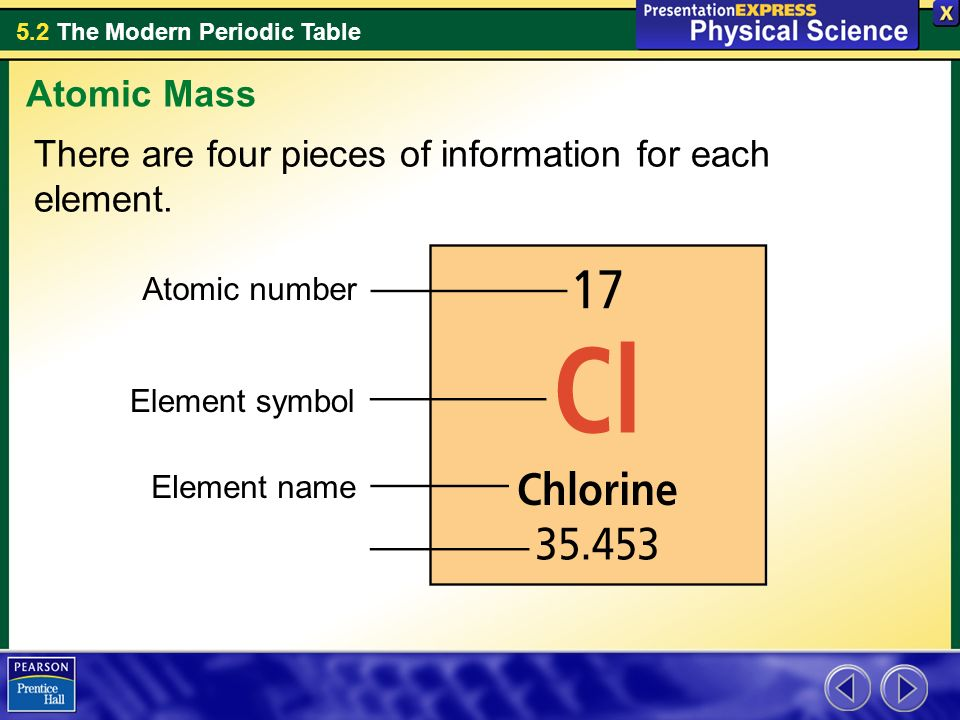 There are four pieces of information for each element.